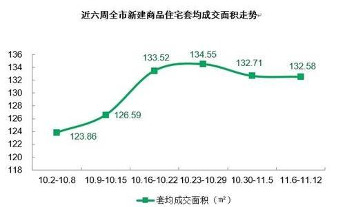 前10月全国房地产库存持续减少 房价趋稳