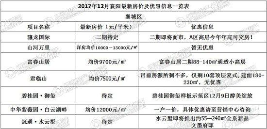 襄阳12月最新房价出炉!今年买房的目标还能实现吗