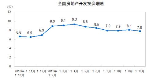 1-10月房地产投资和商品房销售增速回落