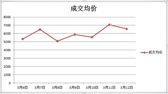 3月襄阳商品房市场成交持续下滑 楼市回暖仍待观察