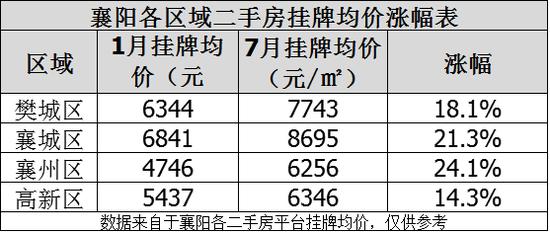 上半年襄阳那个区的二手房涨幅最大?