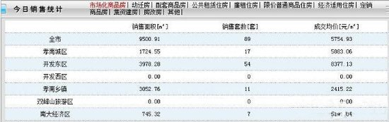11月27日孝感房产网签89套 成交均价5754元/㎡