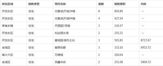 孝感房产12-4网签42套 均价5306.86元/平米