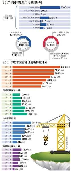 北京今年商品房供地260公顷 比去年骤减近七成