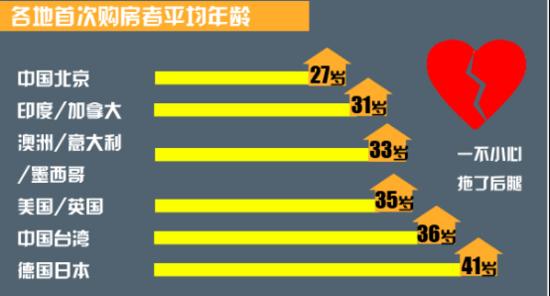中国人买房的平均年龄是27岁!你拖后腿了吗