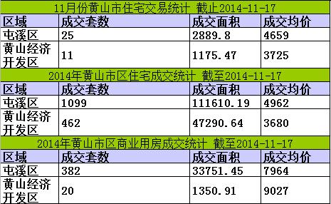 黄山楼市11月17日网签3套宅均价4510元/㎡