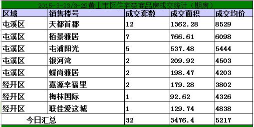 黄山3.23-3.29日期房网签102套宅均价5217元/㎡