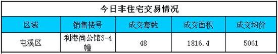 2013年8月29日黄山住宅类商品房网上签约9套