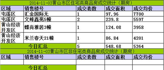 黄山楼市11月03日网签5套宅均价5364元/㎡