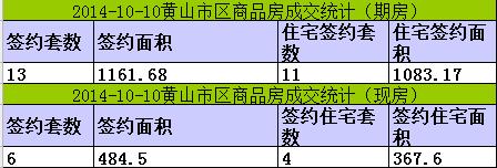 黄山楼市10月10日网签13套宅均价5383元/㎡