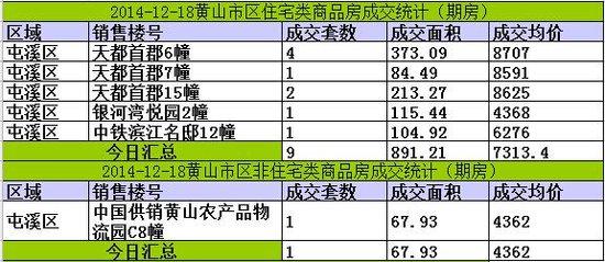 黄山楼市12月18日网签12套宅均价元7313/㎡
