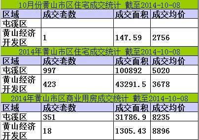黄山楼市10月08日网签1套宅均价3485元/㎡