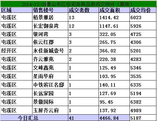 黄山12.22-12.26日期房网签41套宅均价5187元/㎡