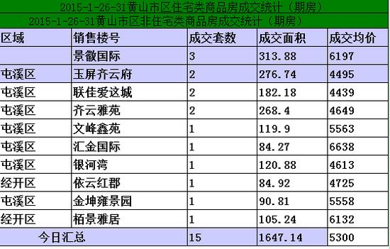 黄山1.25-1.31日期房网签46套宅均价5300元/㎡