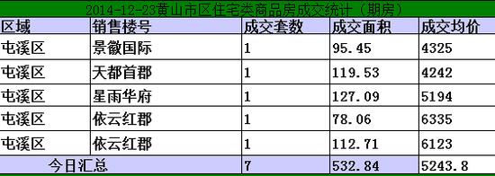 黄山楼市12月19日网签12套宅均价元5243/㎡