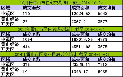 黄山楼市10月24日网签6套宅均价4610元/㎡
