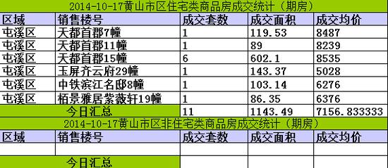 黄山楼市10月17日网签11套宅均价7158元/㎡