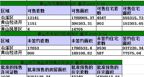 黄山楼市5月14日网签26套宅均5186元/㎡