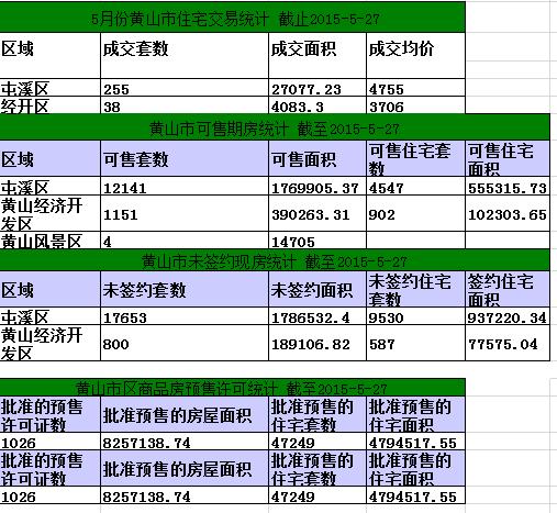 黄山楼市5月27日网签24套宅均价4883.75元/㎡