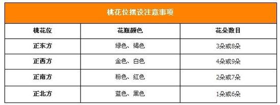 提升家居运势 详解四种方位的风水布局