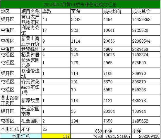 2014年12月黄山市区房产市场期房网签362套