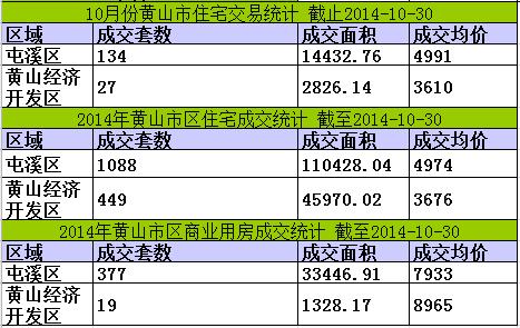 黄山楼市10月30日网签5套宅均价6030元/㎡