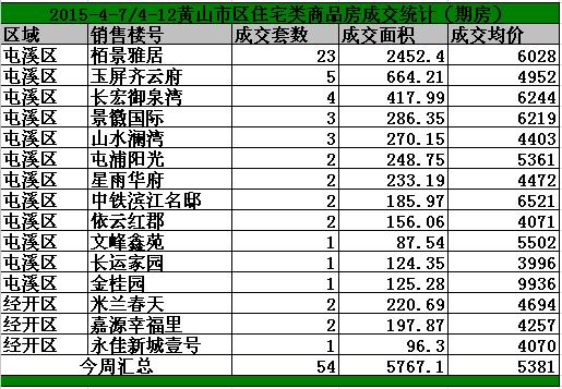 黄山4.7-4.12日期房网签67套宅均价5381/㎡