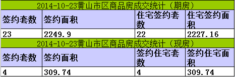 黄山楼市10月23日网签23套宅均价5135元/㎡