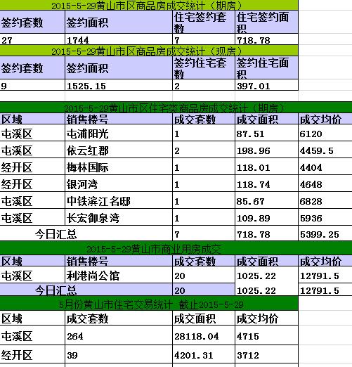 黄山楼市5月28日网签36套宅均价5399.25元/㎡