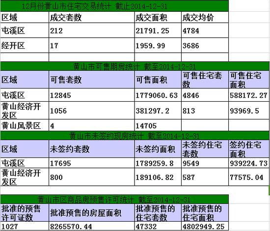 黄山楼市12月31日网签10套宅均价元5079/㎡