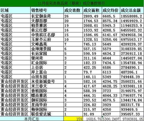 2014年11月黄山市区房产市场期房网签168套
