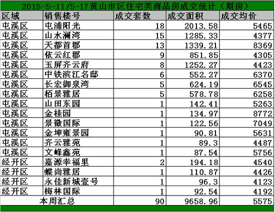 黄山5.11-5.17日期房网签90套宅均价5575/㎡