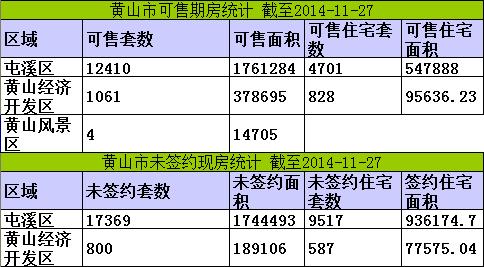 黄山楼市11月27日网签21套宅均价5823元/㎡