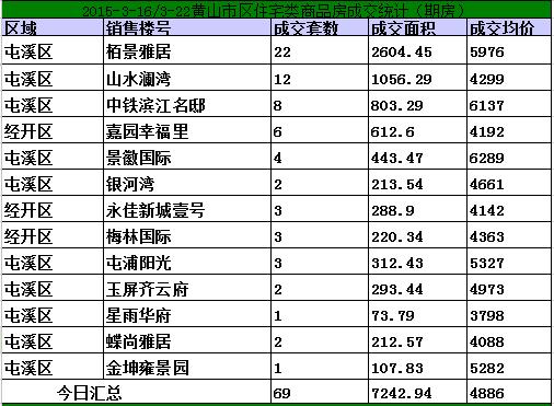 黄山3.16-3.22日期房网签108套宅均价5451元/㎡