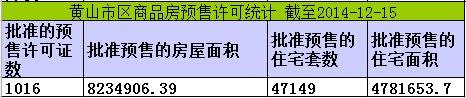 黄山楼市12月15日网签12套宅均价元5675/㎡