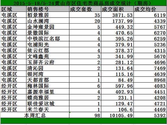 黄山5.18-5.24日期房网签90套宅均价5575/㎡