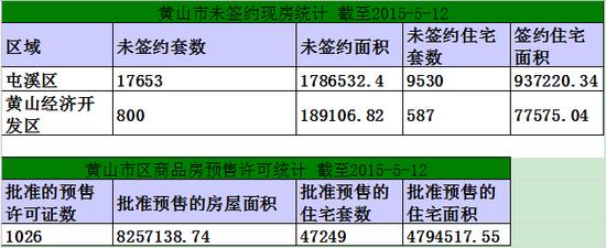 黄山楼市5月12日网签32套宅均6070.92元/㎡