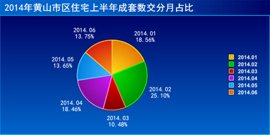 2014黄山楼市半年观察:1236套 深陷冰冻期