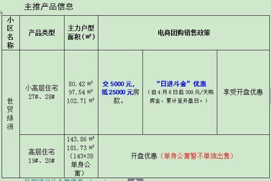 【世贸绿洲七期】腾讯电商团购 即将开盘