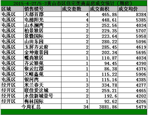 黄山4.27-5.3日期房网签59套宅均价5479/㎡
