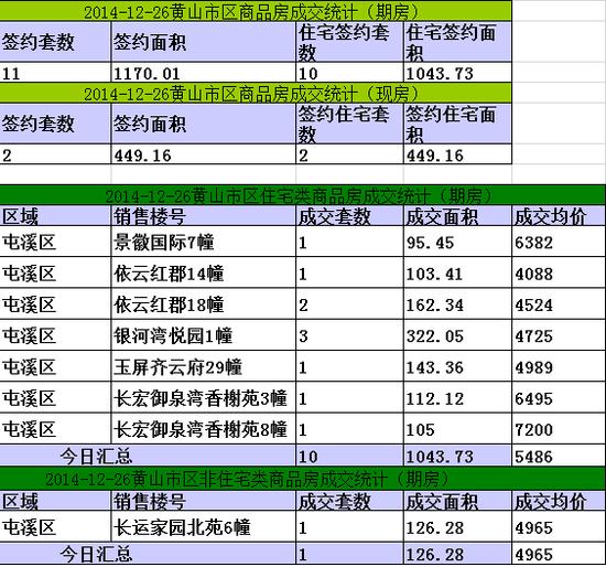黄山楼市12月26日网签10套宅均价元5486/㎡