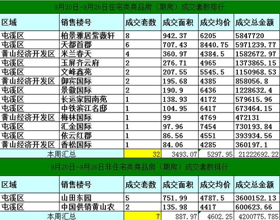 黄山9月20日-9月26日期房网签39套宅均价5298元/㎡