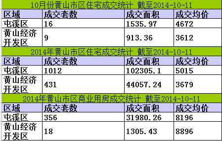 黄山楼市10月11日网签7套宅均价4687元/㎡