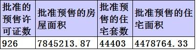 2014年4月黄山中心城区房产市场网签249套