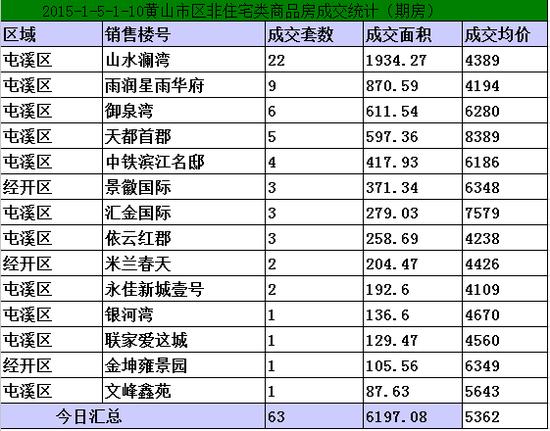 黄山1.5-1.10日期房网签63套宅均价5362元/㎡