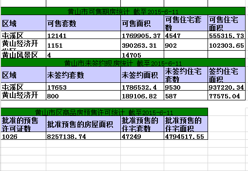 黄山楼市6月1日网签46套宅均价5474元/㎡