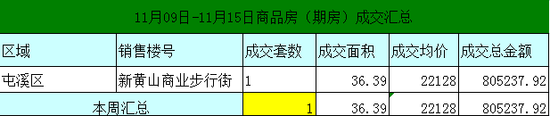 黄山11月09日-11月15日期房网签8套均价5594元/㎡