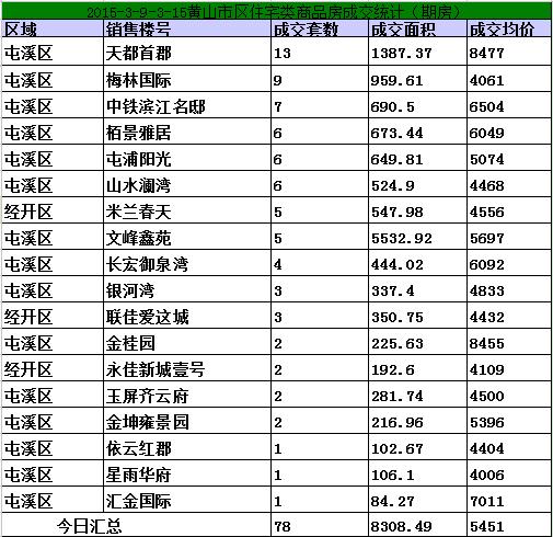 黄山3.9-3.15日期房网签108套宅均价5451元/㎡