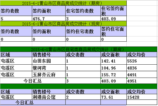 黄山楼市6月1日网签5套宅均价4951元/㎡