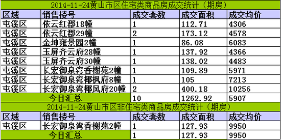 黄山楼市11月24日网签13套宅均价5907元/㎡